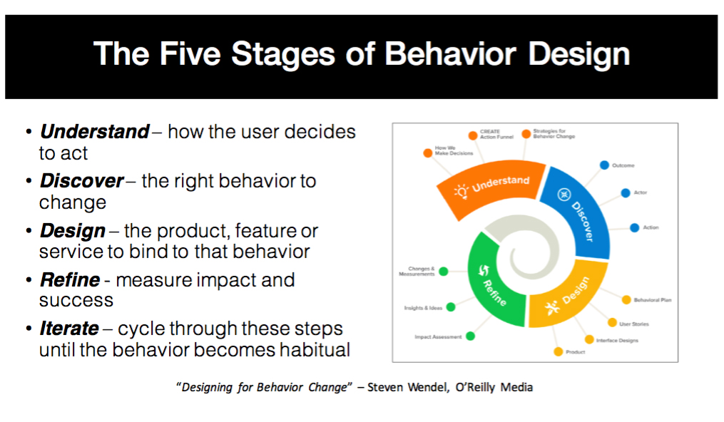 "Taken from Sunil Maulik's presentation ""Driving Healthy Habits Through Behavioral Product Design."""