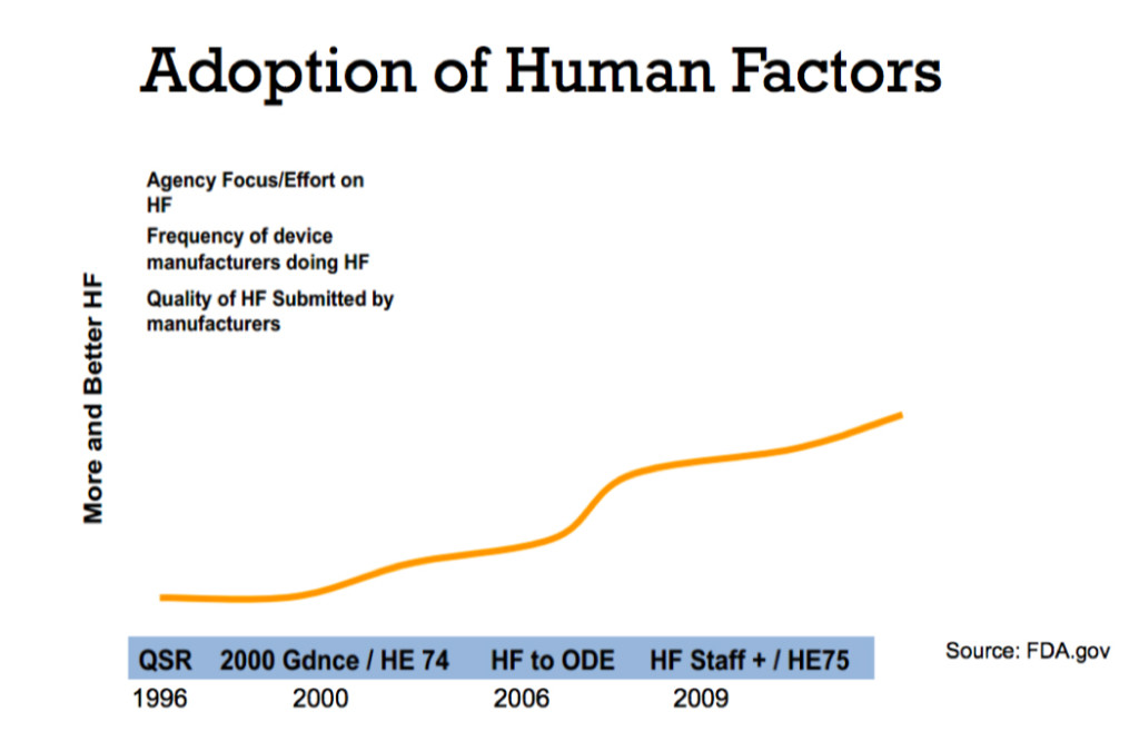 Taken from Shannon Clark's presentation Human Factors: What Does This Really Mean for Medical Devices?