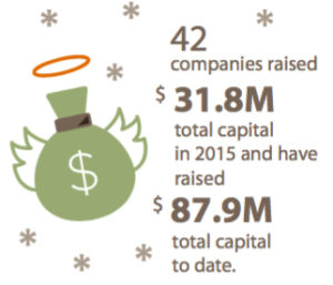 The 42 companies currently in Innosphere raised a combined 31.8 million dollars in 2015.
